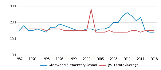 This chart display the student teacher ratio of Glenwood Elementary School and the public school average student teacher ratio of Wisconsin by year, with the latest 2017-18 school year data.