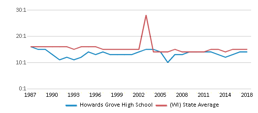 This chart display the student teacher ratio of Howards Grove High School and the public school average student teacher ratio of Wisconsin by year, with the latest 2017-18 school year data.