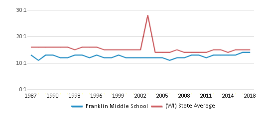 This chart display the student teacher ratio of Franklin Middle School and the public school average student teacher ratio of Wisconsin by year, with the latest 2017-18 school year data.