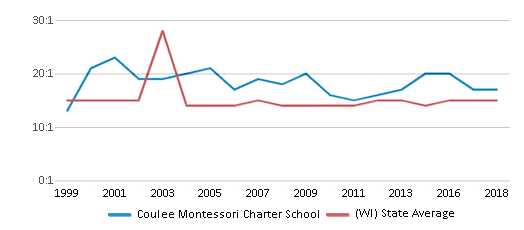 This chart display the student teacher ratio of Coulee Montessori Charter School and the public school average student teacher ratio of Wisconsin by year, with the latest 2017-18 school year data.