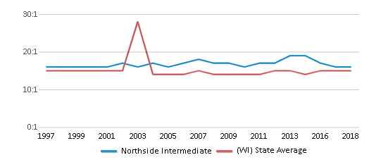 This chart display the student teacher ratio of Northside Intermediate and the public school average student teacher ratio of Wisconsin by year, with the latest 2017-18 school year data.