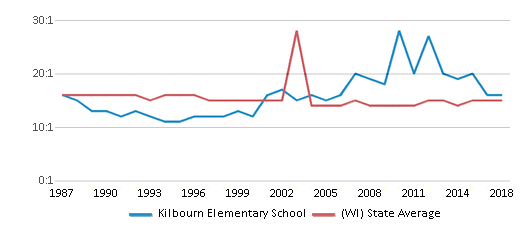 This chart display the student teacher ratio of Kilbourn Elementary School and the public school average student teacher ratio of Wisconsin by year, with the latest 2017-18 school year data.