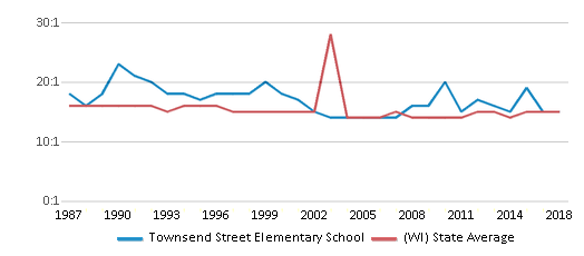 This chart display the student teacher ratio of Townsend Street Elementary School and the public school average student teacher ratio of Wisconsin by year, with the latest 2017-18 school year data.