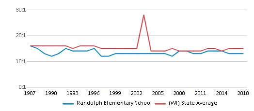 This chart display the student teacher ratio of Randolph Elementary School and the public school average student teacher ratio of Wisconsin by year, with the latest 2017-18 school year data.