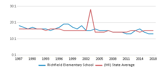 This chart display the student teacher ratio of Richfield Elementary School and the public school average student teacher ratio of Wisconsin by year, with the latest 2017-18 school year data.