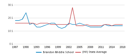 This chart display the student teacher ratio of Brandon Middle School and the public school average student teacher ratio of Wisconsin by year, with the latest 2017-18 school year data.