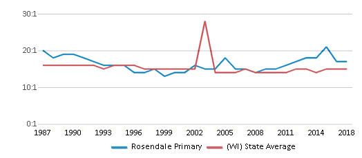 This chart display the student teacher ratio of Rosendale Primary and the public school average student teacher ratio of Wisconsin by year, with the latest 2017-18 school year data.