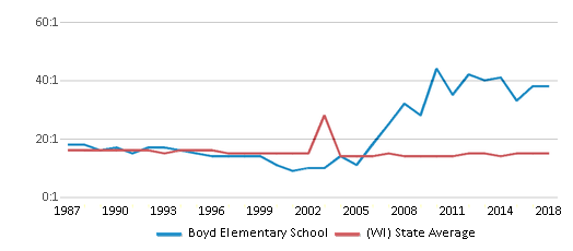 This chart display the student teacher ratio of Boyd Elementary School and the public school average student teacher ratio of Wisconsin by year, with the latest 2017-18 school year data.