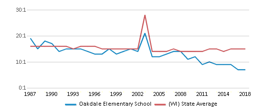 This chart display the student teacher ratio of Oakdale Elementary School and the public school average student teacher ratio of Wisconsin by year, with the latest 2017-18 school year data.