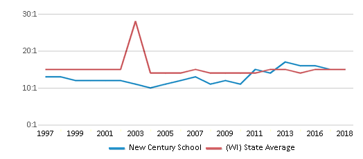 This chart display the student teacher ratio of New Century School and the public school average student teacher ratio of Wisconsin by year, with the latest 2017-18 school year data.