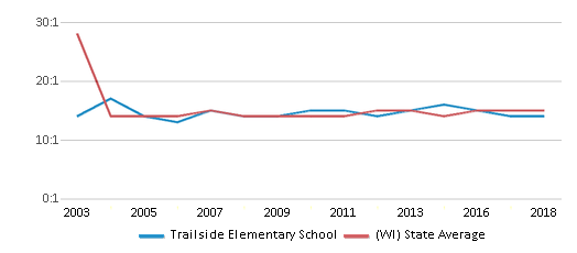 This chart display the student teacher ratio of Trailside Elementary School and the public school average student teacher ratio of Wisconsin by year, with the latest 2017-18 school year data.