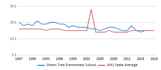 This chart display the student teacher ratio of Green Tree Elementary School and the public school average student teacher ratio of Wisconsin by year, with the latest 2017-18 school year data.