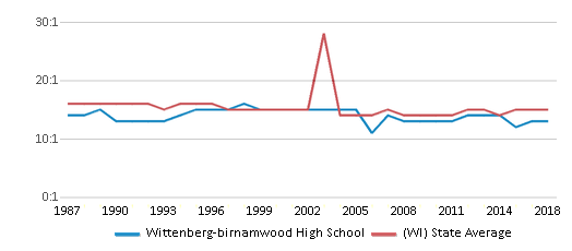 This chart display the student teacher ratio of Wittenberg-birnamwood High School and the public school average student teacher ratio of Wisconsin by year, with the latest 2017-18 school year data.
