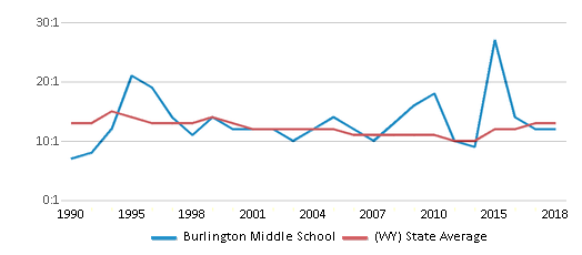 This chart display the student teacher ratio of Burlington Middle School and the public school average student teacher ratio of Wyoming by year, with the latest 2017-18 school year data.