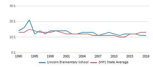 This chart display the student teacher ratio of Lincoln Elementary School and the public school average student teacher ratio of Wyoming by year, with the latest 2017-18 school year data.