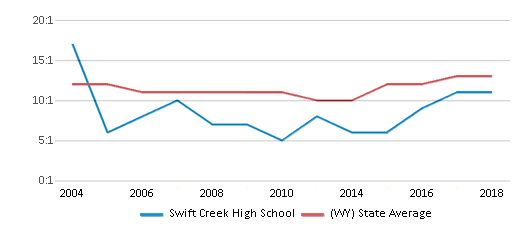 This chart display the student teacher ratio of Swift Creek High School and the public school average student teacher ratio of Wyoming by year, with the latest 2017-18 school year data.