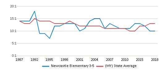 This chart display the student teacher ratio of Newcastle Elementary 3-5 and the public school average student teacher ratio of Wyoming by year, with the latest 2017-18 school year data.