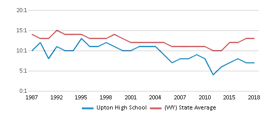 This chart display the student teacher ratio of Upton High School and the public school average student teacher ratio of Wyoming by year, with the latest 2017-18 school year data.