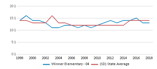 This chart display the student teacher ratio of Winner Elementary - 04 and the public school average student teacher ratio of South Dakota by year, with the latest 2017-18 school year data.