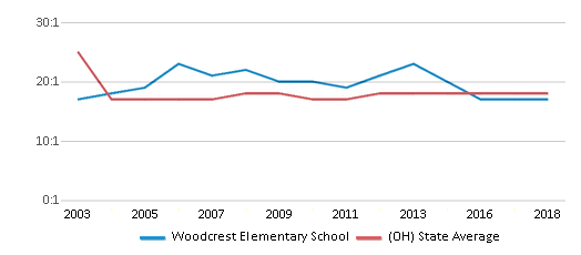 This chart display the student teacher ratio of Woodcrest Elementary School and the public school average student teacher ratio of Ohio by year, with the latest 2017-18 school year data.