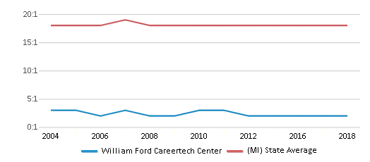 This chart display the student teacher ratio of William Ford Careertech Center and the public school average student teacher ratio of Michigan by year, with the latest 2017-18 school year data.