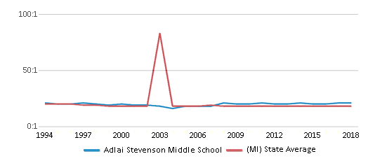 This chart display the student teacher ratio of Adlai Stevenson Middle School and the public school average student teacher ratio of Michigan by year, with the latest 2017-18 school year data.
