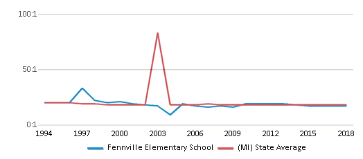 This chart display the student teacher ratio of Fennville Elementary School and the public school average student teacher ratio of Michigan by year, with the latest 2017-18 school year data.
