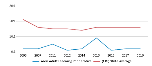 This chart display the student teacher ratio of Area Adult Learning Cooperative and the public school average student teacher ratio of Minnesota by year, with the latest 2017-18 school year data.
