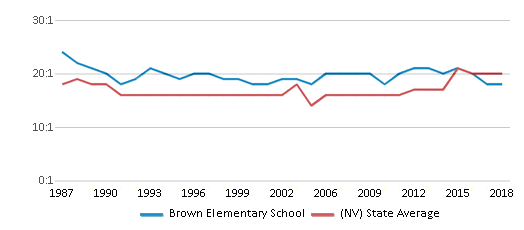 This chart display the student teacher ratio of Brown Elementary School and the public school average student teacher ratio of Nevada by year, with the latest 2017-18 school year data.
