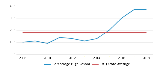 This chart display the student teacher ratio of Cambridge High School and the public school average student teacher ratio of Michigan by year, with the latest 2017-18 school year data.