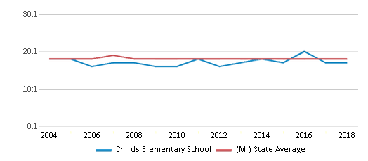 This chart display the student teacher ratio of Childs Elementary School and the public school average student teacher ratio of Michigan by year, with the latest 2017-18 school year data.