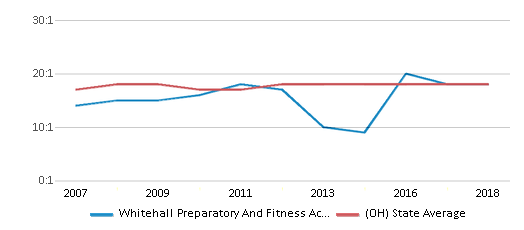 This chart display the student teacher ratio of Whitehall Preparatory And Fitness Academy and the public school average student teacher ratio of Ohio by year, with the latest 2017-18 school year data.
