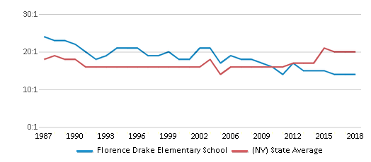 This chart display the student teacher ratio of Florence Drake Elementary School and the public school average student teacher ratio of Nevada by year, with the latest 2017-18 school year data.