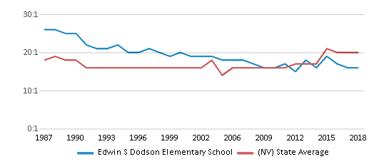 This chart display the student teacher ratio of Edwin S Dodson Elementary School and the public school average student teacher ratio of Nevada by year, with the latest 2017-18 school year data.