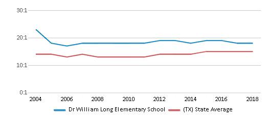This chart display the student teacher ratio of Dr William Long Elementary School and the public school average student teacher ratio of Texas by year, with the latest 2017-18 school year data.