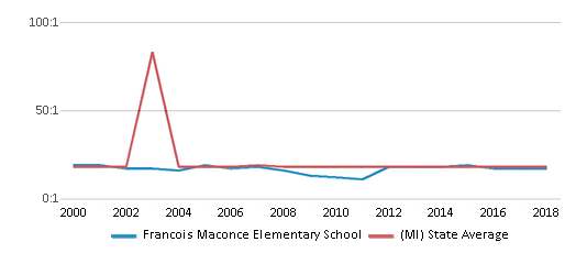 This chart display the student teacher ratio of Francois Maconce Elementary School and the public school average student teacher ratio of Michigan by year, with the latest 2017-18 school year data.