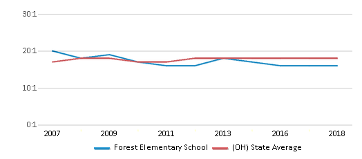 This chart display the student teacher ratio of Forest Elementary School and the public school average student teacher ratio of Ohio by year, with the latest 2017-18 school year data.