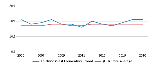This chart display the student teacher ratio of Fairland West Elementary School and the public school average student teacher ratio of Ohio by year, with the latest 2017-18 school year data.