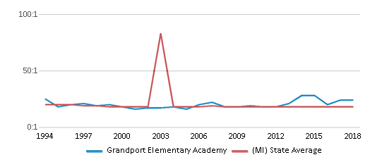 This chart display the student teacher ratio of Grandport Elementary Academy and the public school average student teacher ratio of Michigan by year, with the latest 2017-18 school year data.