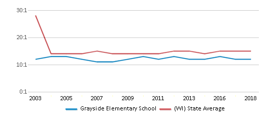 This chart display the student teacher ratio of Grayside Elementary School and the public school average student teacher ratio of Wisconsin by year, with the latest 2017-18 school year data.
