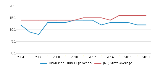 This chart display the student teacher ratio of Hiwassee Dam High School and the public school average student teacher ratio of North Carolina by year, with the latest 2017-18 school year data.
