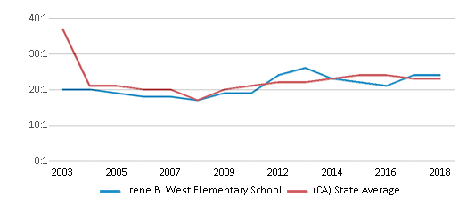This chart display the student teacher ratio of Irene B. West Elementary School and the public school average student teacher ratio of California by year, with the latest 2017-18 school year data.