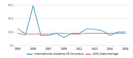 This chart display the student teacher ratio of International Academy Of Columbus and the public school average student teacher ratio of Ohio by year, with the latest 2017-18 school year data.