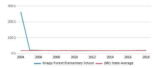 This chart display the student teacher ratio of Knapp Forest Elementary School and the public school average student teacher ratio of Michigan by year, with the latest 2017-18 school year data.