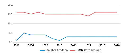 This chart display the student teacher ratio of Knights Academy and the public school average student teacher ratio of Minnesota by year, with the latest 2017-18 school year data.