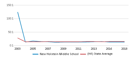 This chart display the student teacher ratio of New Holstein Middle School and the public school average student teacher ratio of Wisconsin by year, with the latest 2017-18 school year data.
