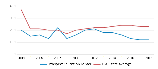 This chart display the student teacher ratio of Prospect Education Center and the public school average student teacher ratio of California by year, with the latest 2017-18 school year data.