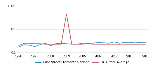 This chart display the student teacher ratio of Pine Street Elementary School and the public school average student teacher ratio of Michigan by year, with the latest 2017-18 school year data.