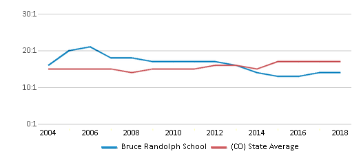 This chart display the student teacher ratio of Bruce Randolph School and the public school average student teacher ratio of Colorado by year, with the latest 2017-18 school year data.