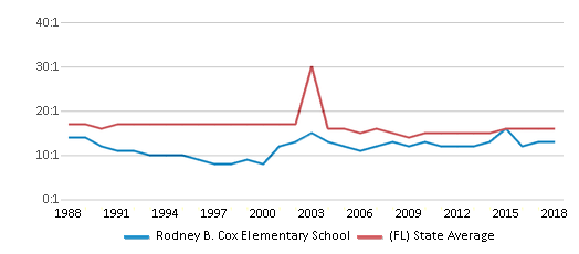 This chart display the student teacher ratio of Rodney B. Cox Elementary School and the public school average student teacher ratio of Florida by year, with the latest 2017-18 school year data.